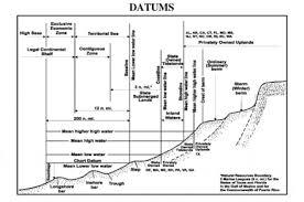 Chart Datum Revolvy