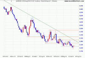 Two Questions For Australian Investors Gold Stocks Forex