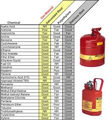 Polypropylene Chemical Resistance Chart Safety Can Chemical Compatibility Chart