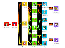 Digimon Chart Digimon Pendulums 4 Growth Chart And How To Get Certain Digimon