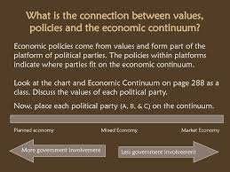 Political Party Platforms Chart Section Questions Where Do Economic Policies Connected To