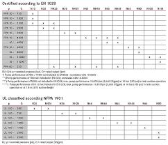 Fire Hydrant Flow Rate Chart Fire Pump Systems Fire Truck Mounted Pumps Rosenbauer