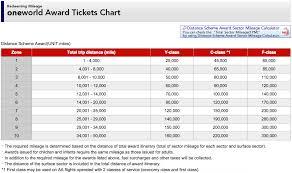 Airline Award Charts The Forward Cabin