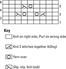 How To Read Lace Knitting Charts How To Read Knitted Lace Charts Dummies