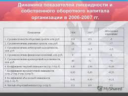 Презентация на тему ПРЕЗЕНТАЦИЯ ДИПЛОМНОЙ РАБОТЫ Прибыль  6 Динамика показателей ликвидности