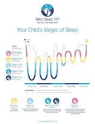 Baby Sleep Cycle Chart Sleeping Through The Night Baby Sleep Cycles Sleep Cycle