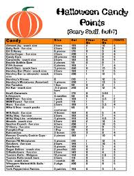 Weight Watchers Point Chart Download A Free Graphic Showing Weight Watchers Points For