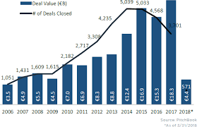 Outlining Europes Vc Scene In 11 Charts Pitchbook