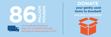 goodwill donations