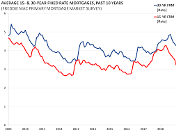 Freddie Mac 30 Year Mortgage Rate Chart Average 15 30 Year Fixed Rate Mortgages Aaf