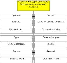 реферат ЧЕЛОВЕК И СТИХИЯ Глава tajik development gateway на  Опасные природные явления