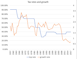 Quote Of The Day Paul Krugman On High Tax Rates For The Rich