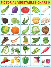 Vegetables Chart Vegetables Vegetable Chart Vegetables Chart