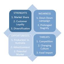 marketing strategy of coles swot analysis for coles