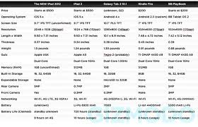 The New Ipad Specs Compared To Other Tablets Business 2