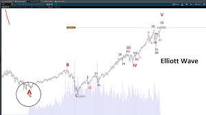 S P 500 Futures Emini Elliott Wave Chart Analysis