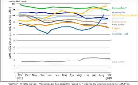 Monthly Report Price Index Trends September 2019 Steel