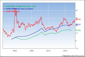 Sika Share Price Chart 5 Undervalued Stocks With Growing Book Value Nasdaq