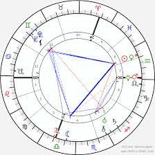 Leo Birth Chart Leo Szilard Birth Chart Horoscope Date Of Birth Astro