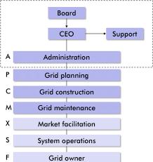 Organizational Chart Of Transmission System Operator