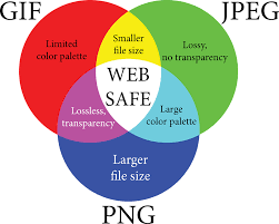 Infographic Venn Diagram Infographic Web Safe Venn Free Vector Graphic On Pixabay