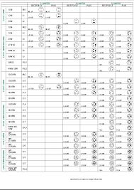 Nema Chart