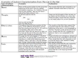 Tiffin Shelly Basics Of Characterization