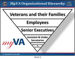 Exit Memo Department Of Veterans Affairs Whitehouse Gov