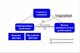 Влияние корпоративного управления на стоимость российских компаний  Схема 1 также иллюстрирует что риски корпоративного управления формируются под воздействием внутренних и внешних факторов где первые определяются в