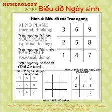 Numerology – Thần số học] Bài 16: BIRTH... - Quynh Huong Le Do   فيسبوك