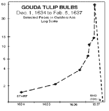 Tulip Mania Chart Worlds First Financial Bubble The Tulip Mania Wall