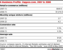 Zappos Conversion Chart Zappos Automotive Digital Marketing