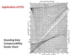 Standing Katz Chart Ppt Equation Of State Powerpoint Presentation Free