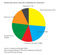 Federal Spending Chart 2011 Where Do Governments Spend Money Mercatus Center