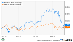 Apple Stock Chart 2018 The Worst May Be Over For Apples Stock Apple Inc Nasdaq