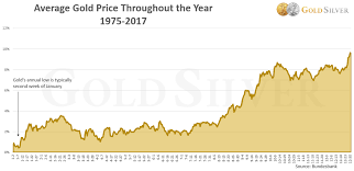 Updated The Best Time Of The Year To Buy Gold And Silver