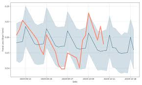 Organovo Hldgs Dl 01 Stock Forecast Down To 0 0793 Eur