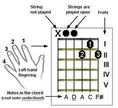 How To Read Guitar Tabs Tablature
