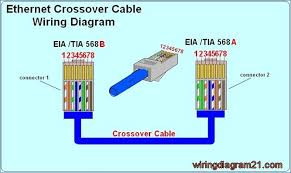 lan cable diagram bestharleylinks info lan connection wiring diagram pin by cat6wiring on rj45 wiring diagram pinterest