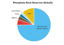 Phosphate Rock 2019 World Market Review And Forecast To 2028