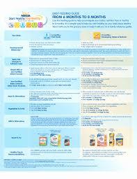Rational Infant Feeding Guide Chart Diet Eating Chart Wild