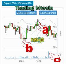 Depth Chart Btc Verifikasi Bitcoin Charts Enicerur Gq