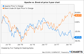 Apache Corp Stock Chart Apache Makes A North Sea Discovery Which Is Good News At