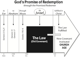 Plan Of Salvation Chart With Scriptures 7 Grace Based Freedom Bible Org