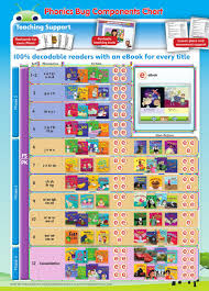 Component Chart Bug Club And Phonics Bug By Pearson Middle