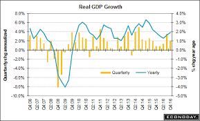 Trump Economic Growth Chart Q1 Gdp Due Out This Week First Solid Look At Trump Economy