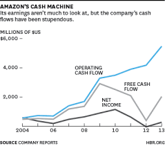 Cash Conversion Chart At Amazon Its All About Cash Flow