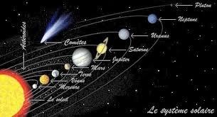 """Résultat de recherche d'images pour """"systeme solaire"""""""