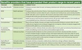 Can Repositioning Manage How Providers Benefits Employers ' Market qaxwT5