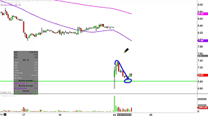 Ino Stock Chart Inovio Pharmaceuticals Inc Ino Stock Chart Technical Analysis For 10 24 16